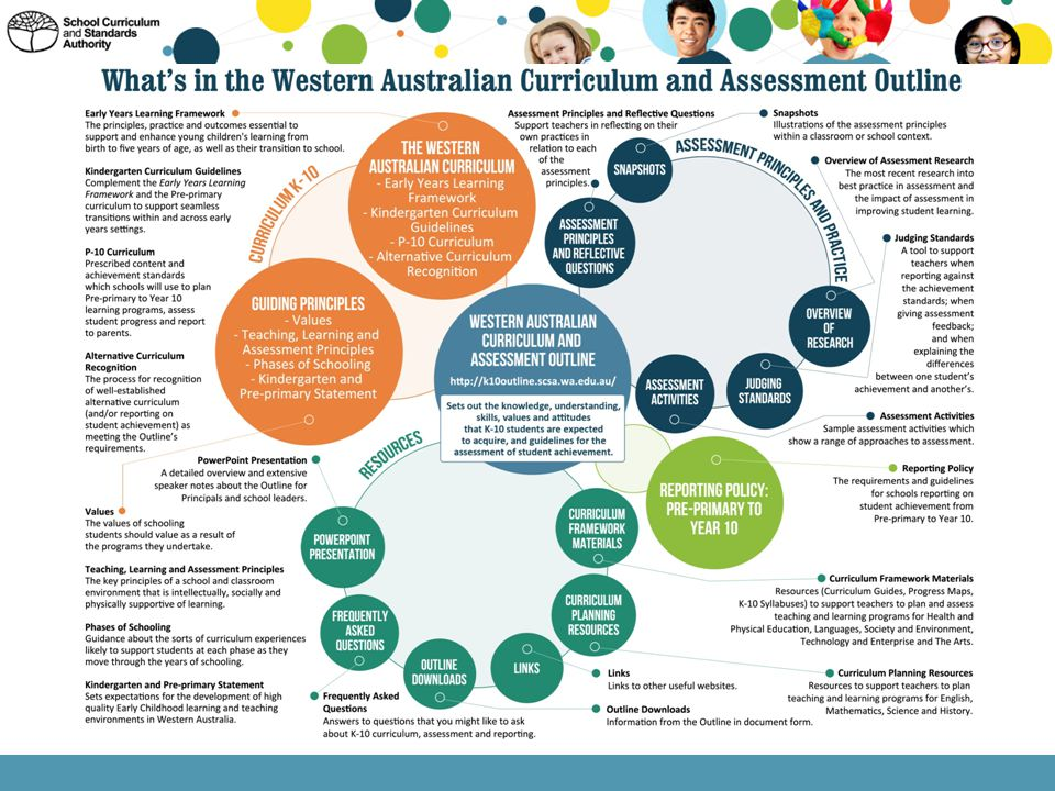 The Western Australian Curriculum and Assessment Outline A3 poster outlines the elements within the Outline that provide a comprehensive basis on which schools can plan, deliver, assess and report on learning programs for students in K-10 across all schools in Western Australia.