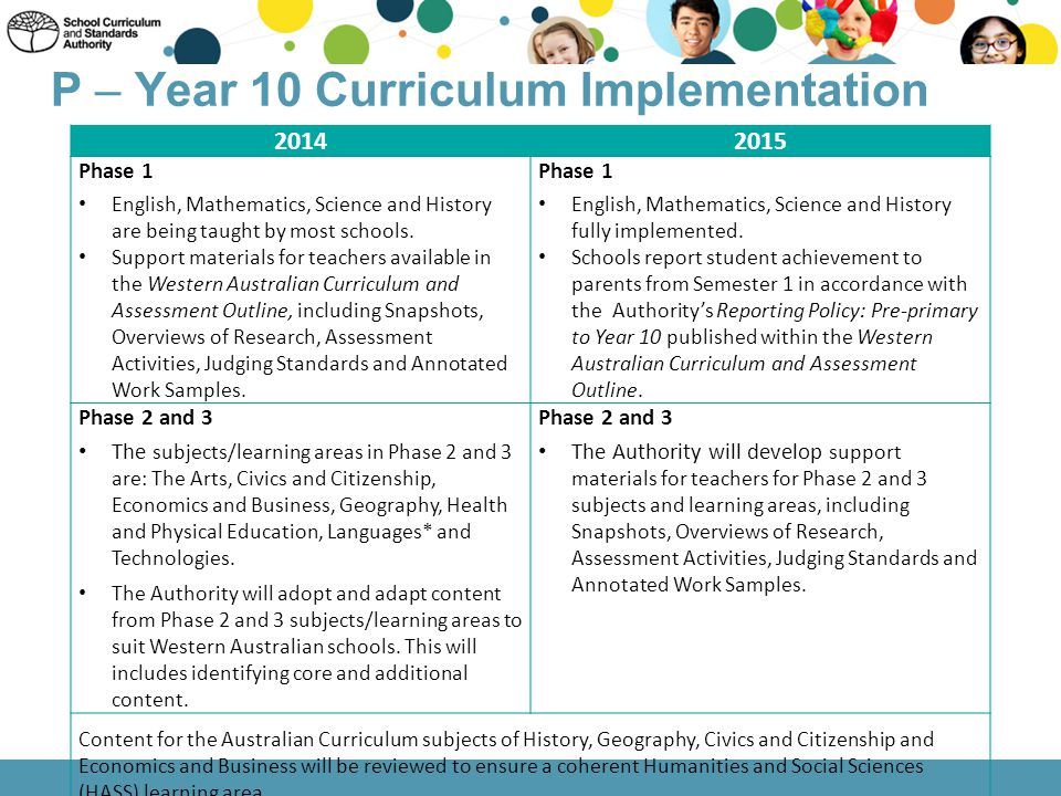 P – Year 10 Curriculum Implementation