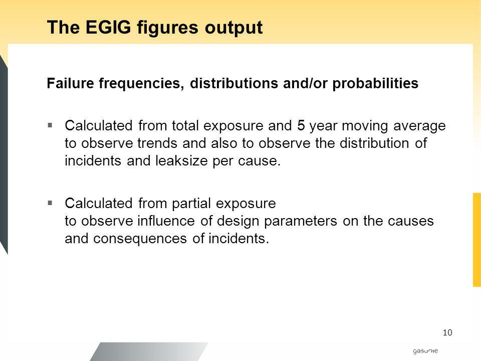 The EGIG figures output