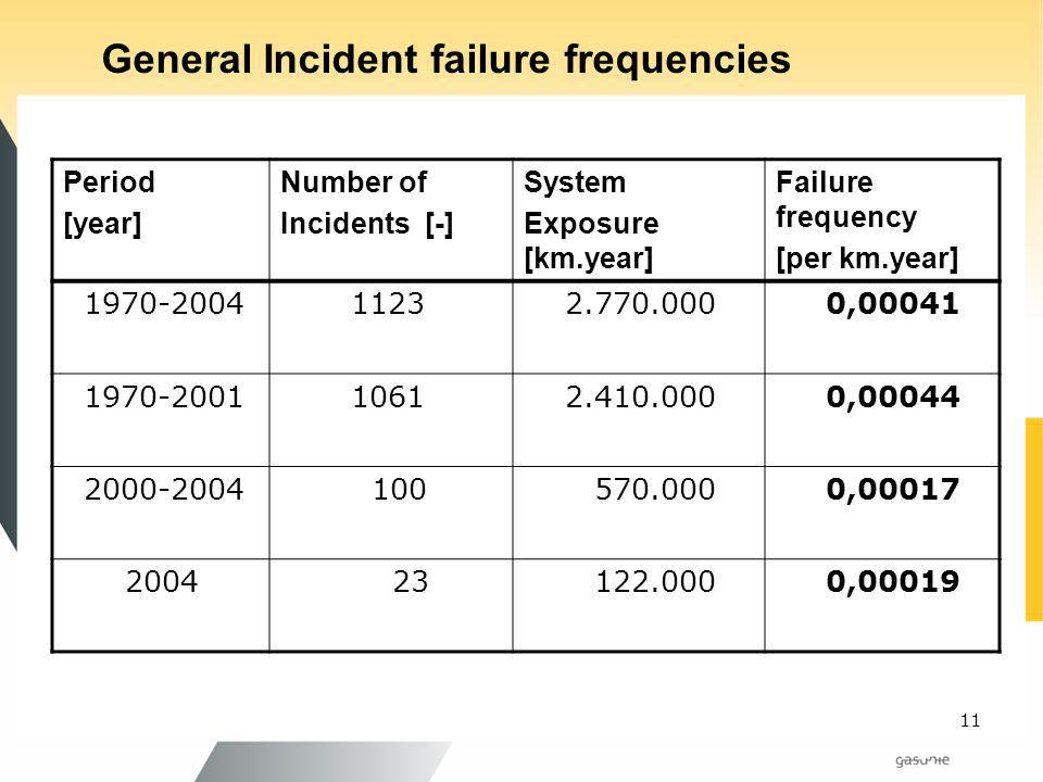 General Incident failure frequencies