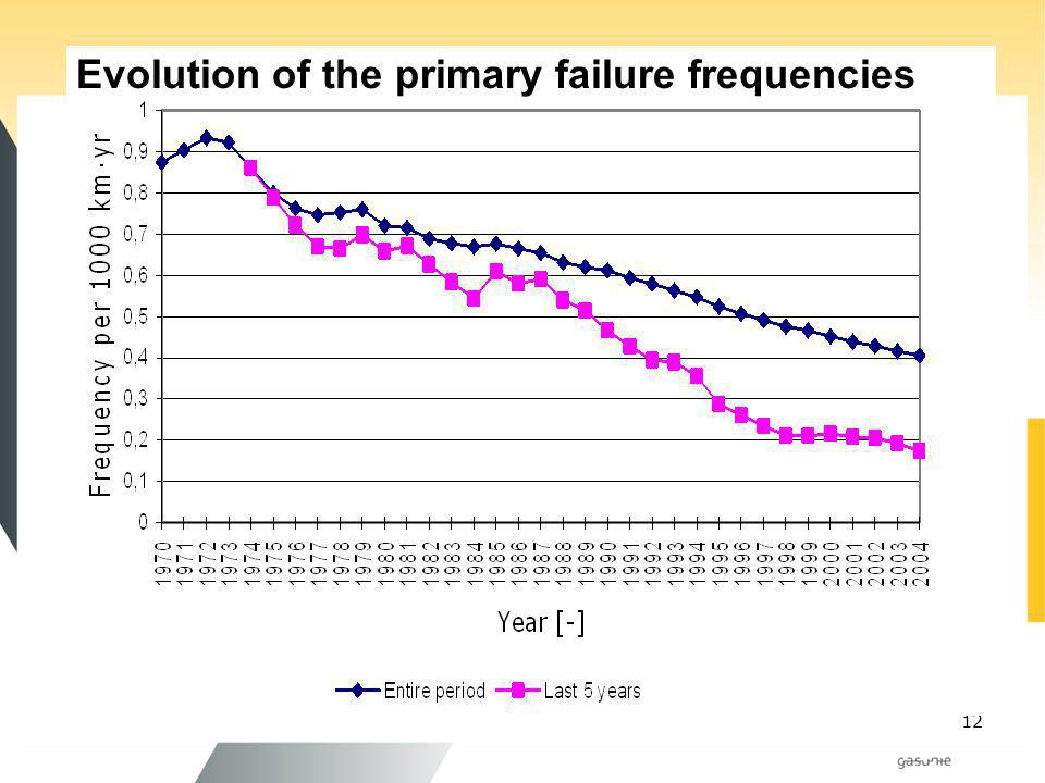 Evolution of the primary failure frequencies