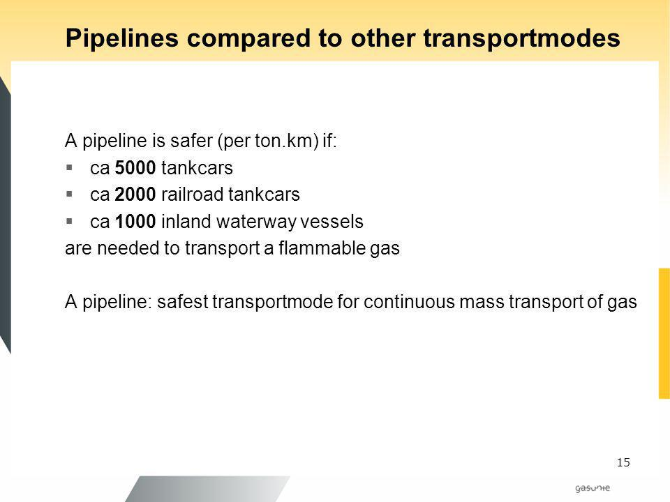 Pipelines compared to other transportmodes