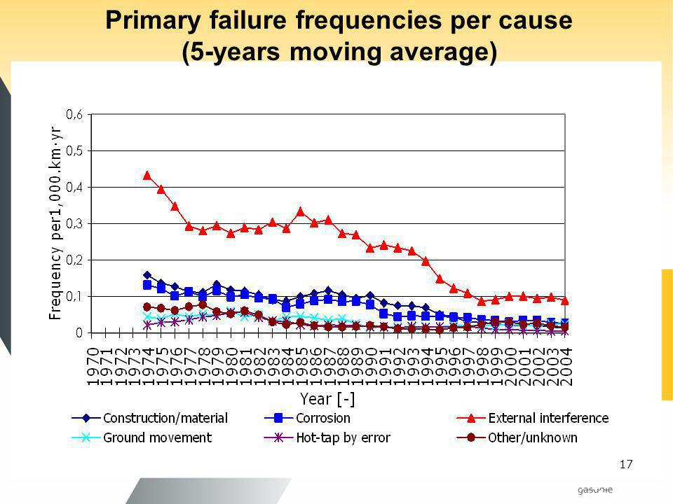 Primary failure frequencies per cause (5-years moving average)