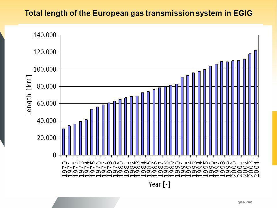 Gasunie gaat verder in gastransport