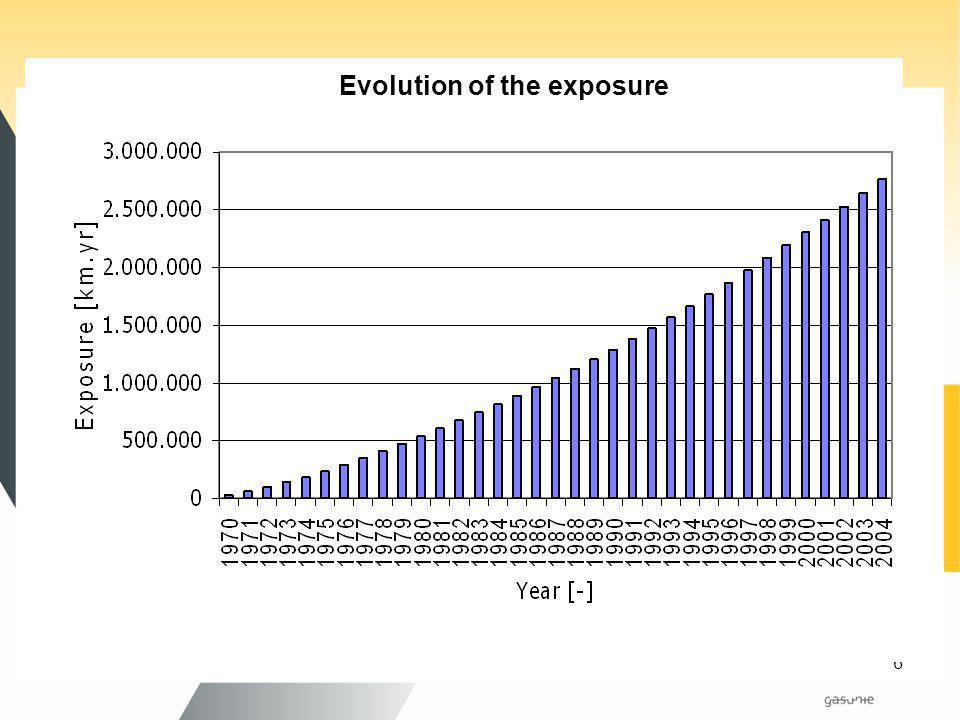 Evolution of the exposure