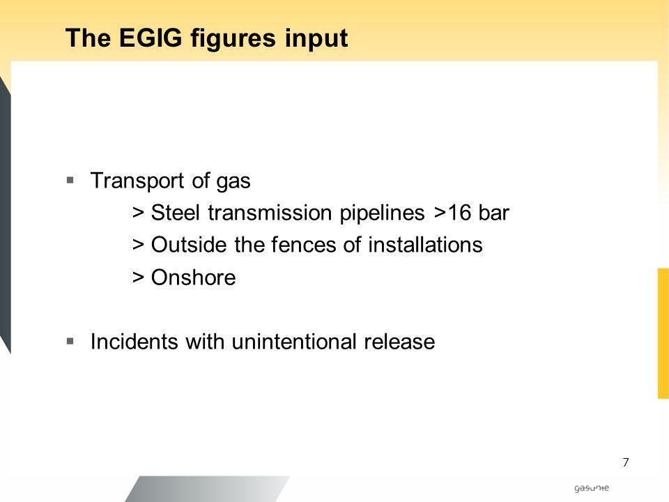 The EGIG figures input Transport of gas