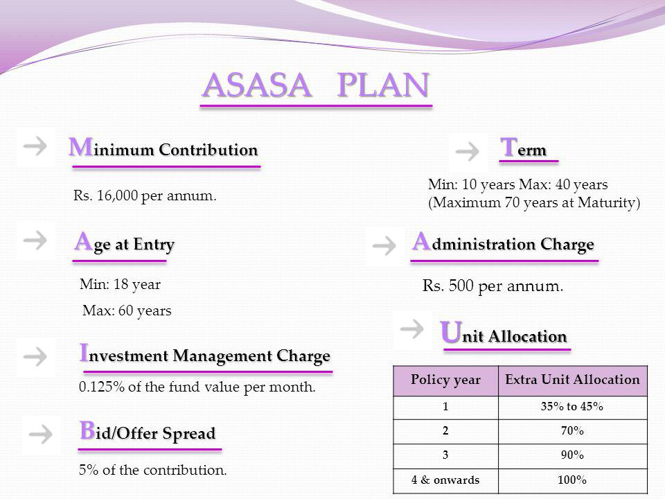 ASASA PLAN Unit Allocation Minimum Contribution Term Age at Entry