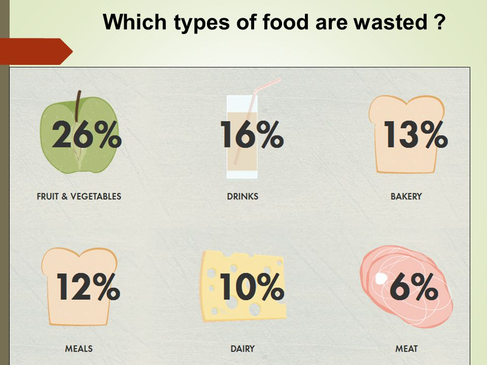 Which types of food are wasted
