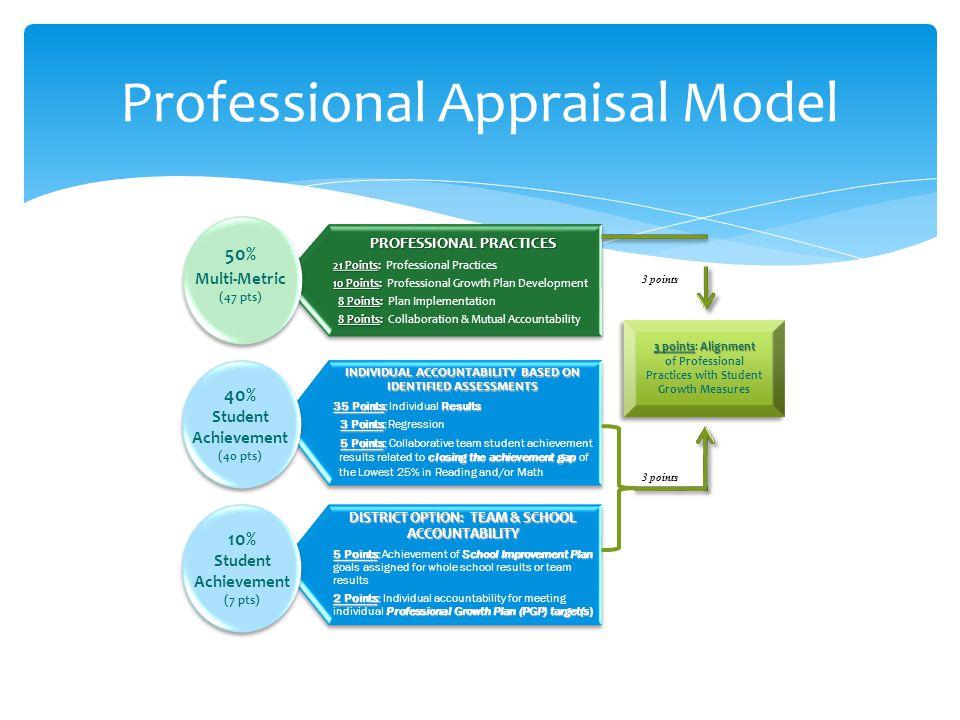 Professional Appraisal Model