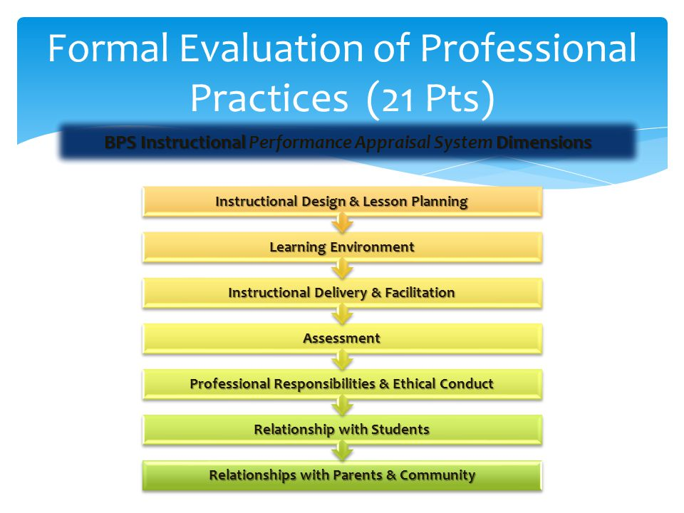 Formal Evaluation of Professional Practices (21 Pts)