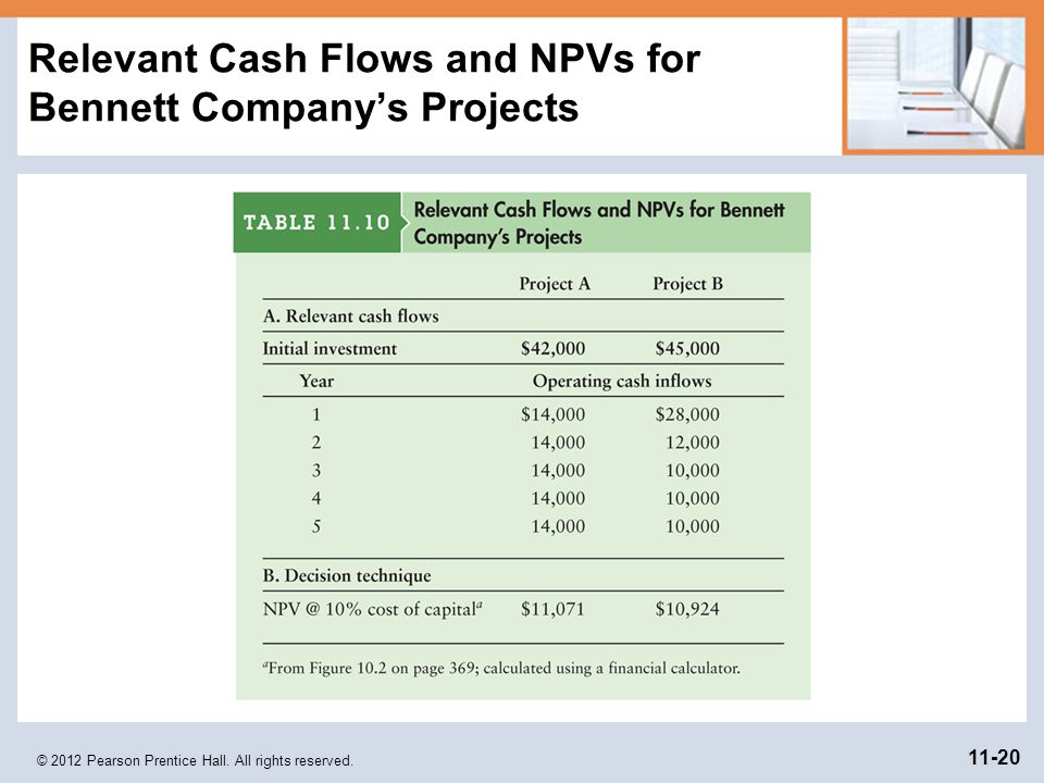 Relevant Cash Flows and NPVs for Bennett Company's Projects