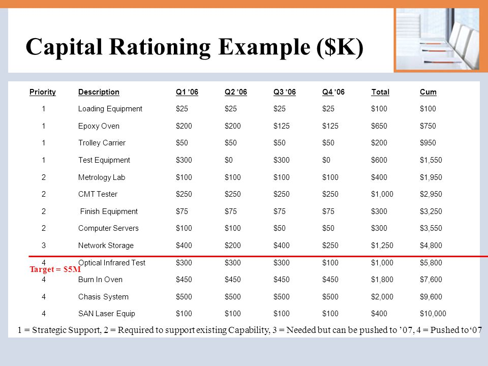 Capital Rationing Example ($K)