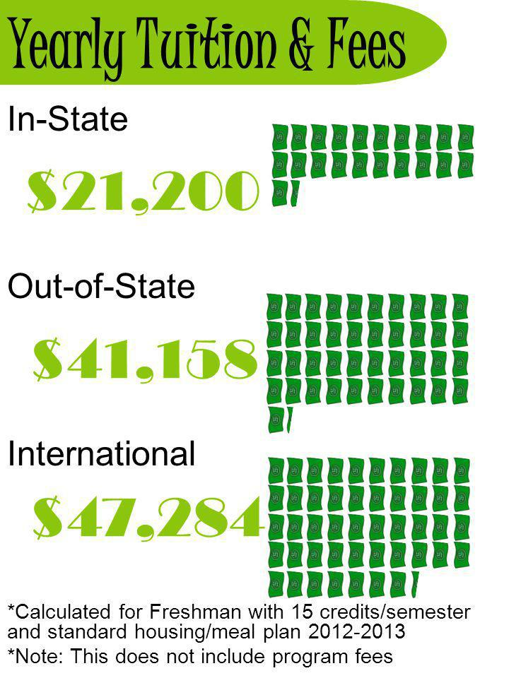 Yearly Tuition & Fees $21,200 $41,158 $47,284 In-State Out-of-State