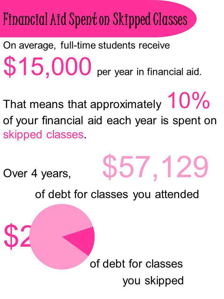 Financial Aid Spent on Skipped Classes