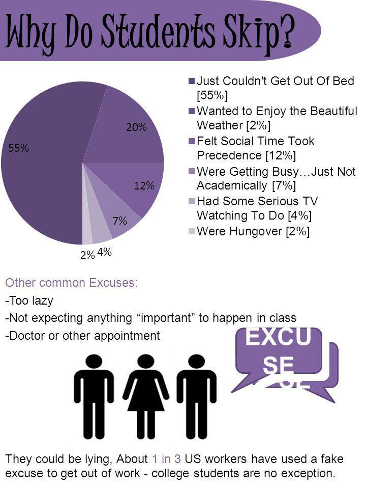 Why Do Students Skip EXCUSE EXCUSE EXCUSE Other common Excuses: