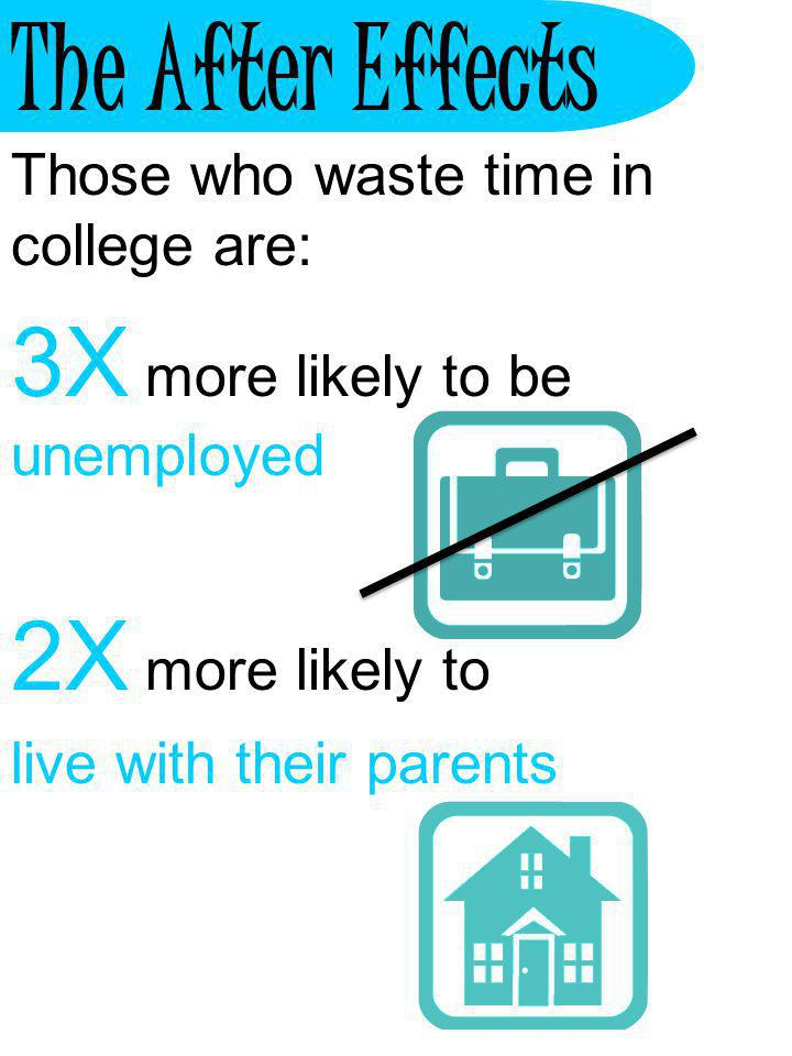 The After Effects 3X more likely to be unemployed 2X more likely to