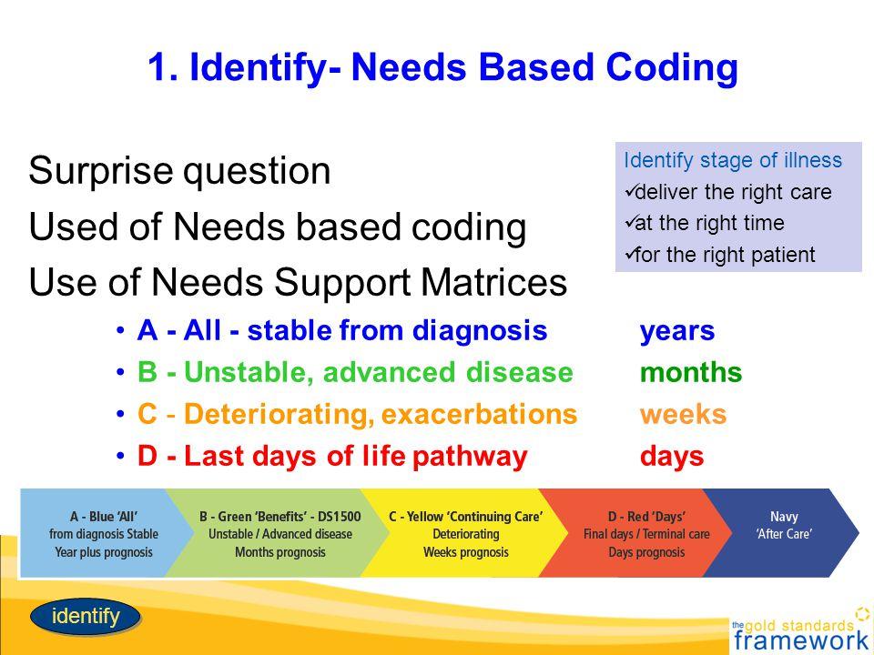 1. Identify- Needs Based Coding
