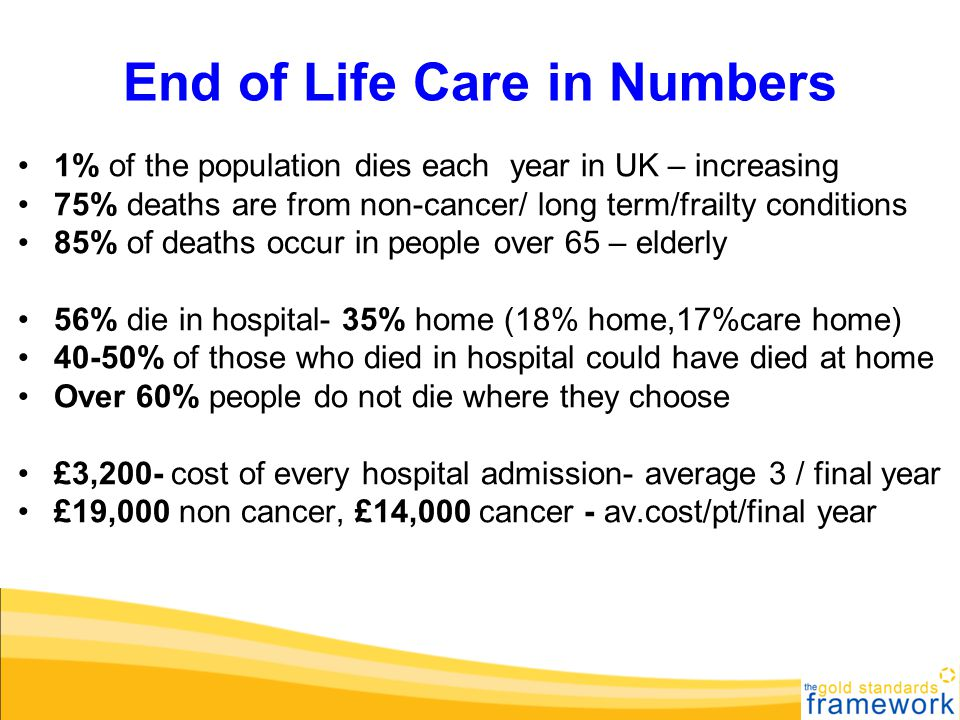 End of Life Care in Numbers