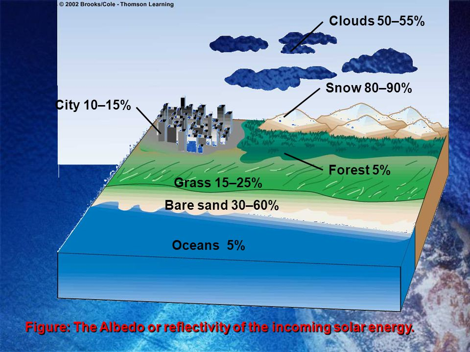 Clouds 50–55% Snow 80–90% City 10–15% Forest 5% Grass 15–25% Bare sand 30–60% Oceans 5%