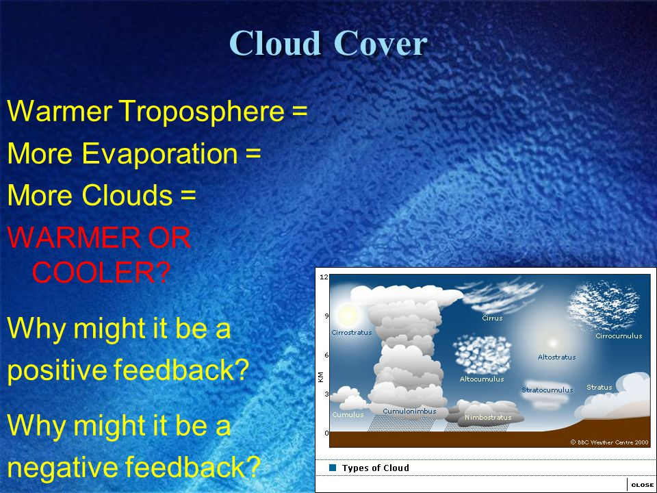Cloud Cover Warmer Troposphere = More Evaporation = More Clouds =