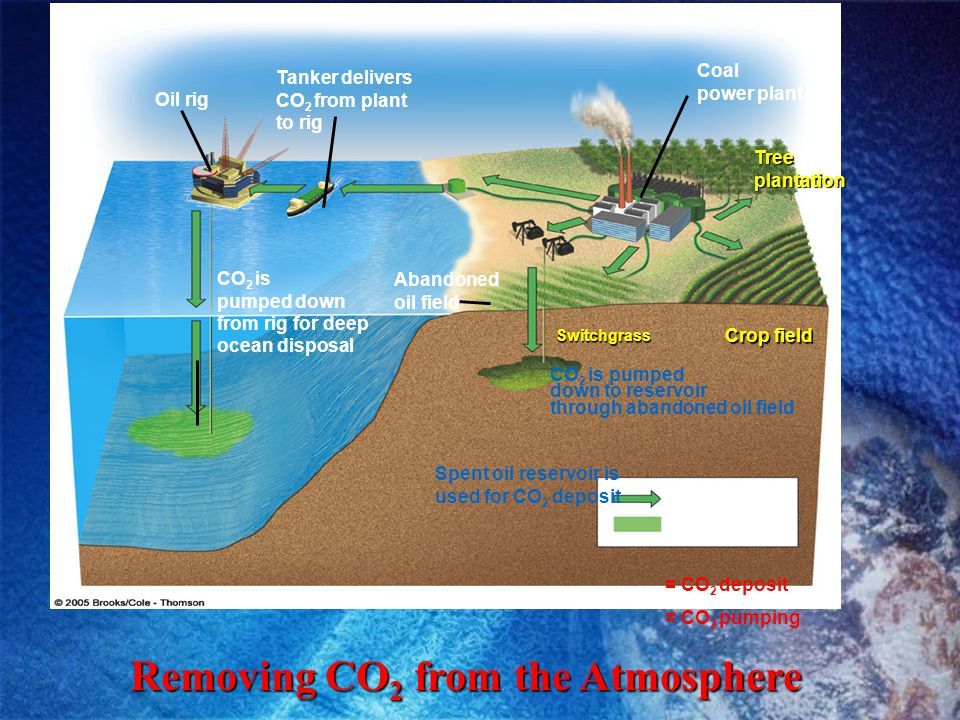 Removing CO2 from the Atmosphere