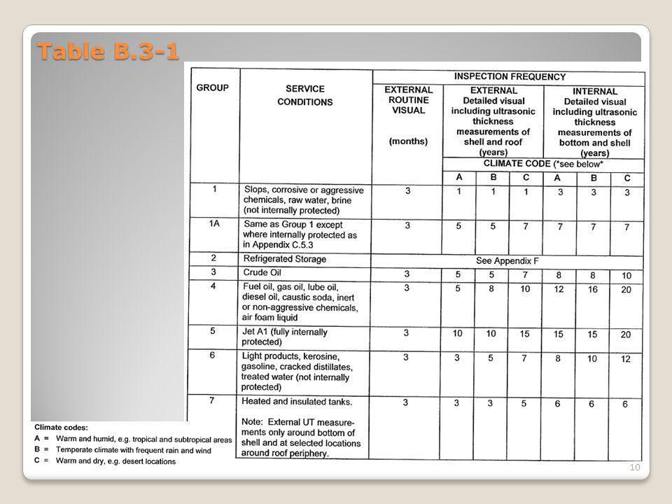 Table B.3-1