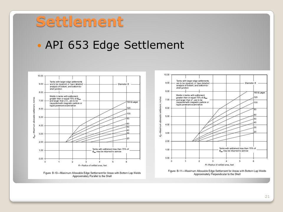 Settlement API 653 Edge Settlement API 653