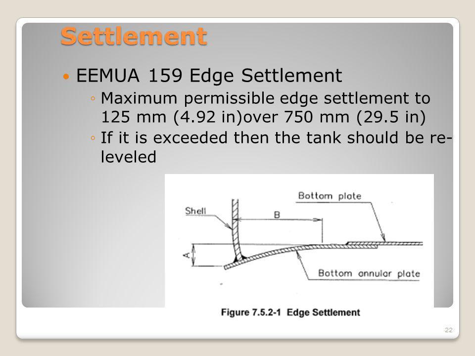 Settlement EEMUA 159 Edge Settlement