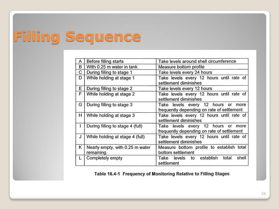 Filling Sequence