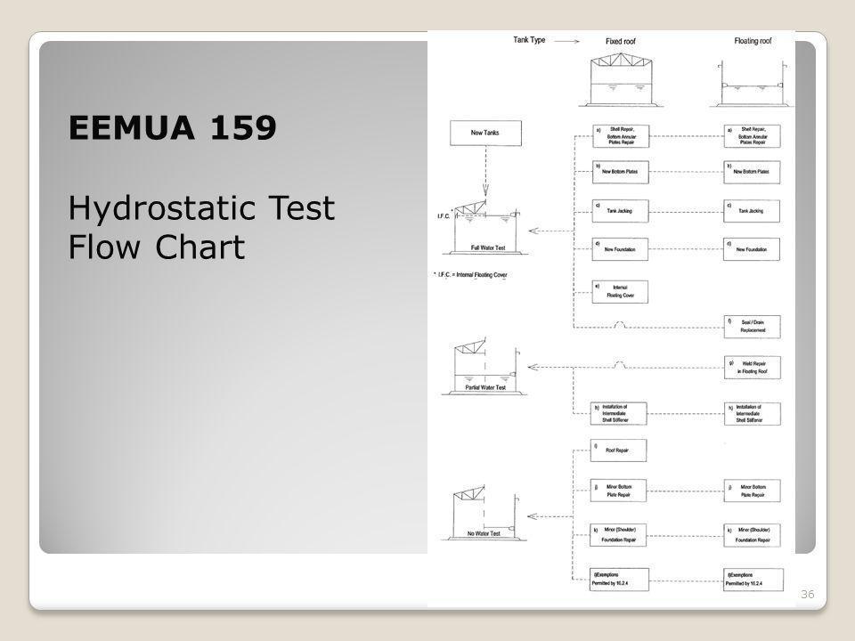 EEMUA 159 Hydrostatic Test Flow Chart