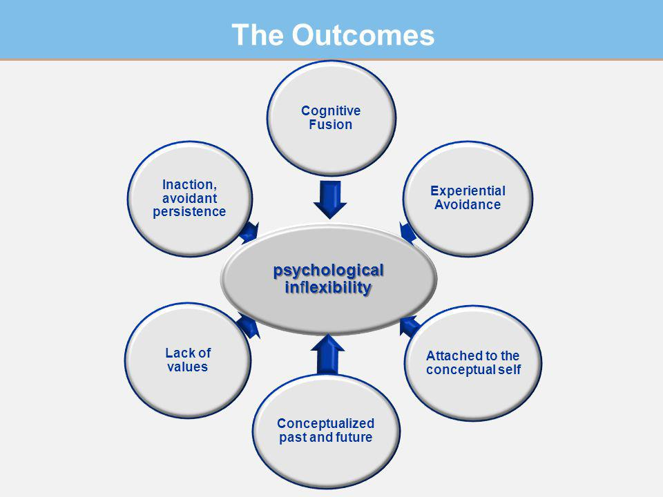 The Outcomes psychological inflexibility Cognitive Fusion