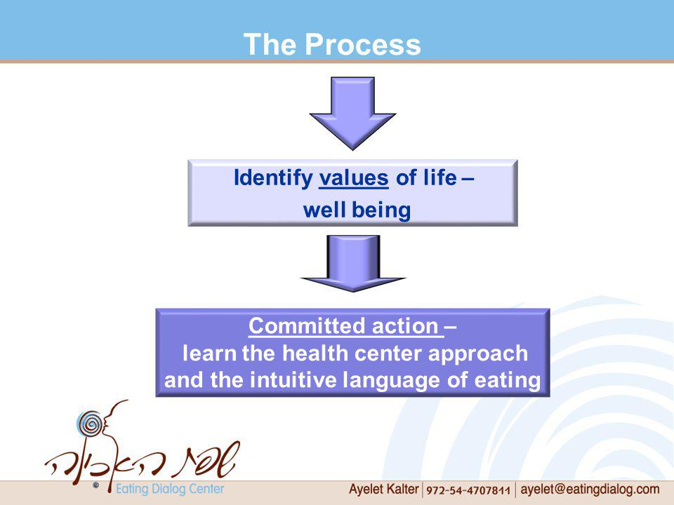 The Process Identify values of life – well being Committed action –