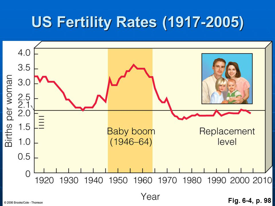 US Fertility Rates (1917-2005) Fig. 6-4, p. 98