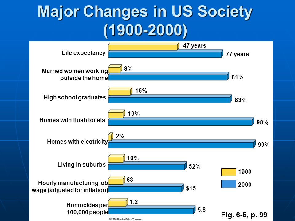 Major Changes in US Society (1900-2000)
