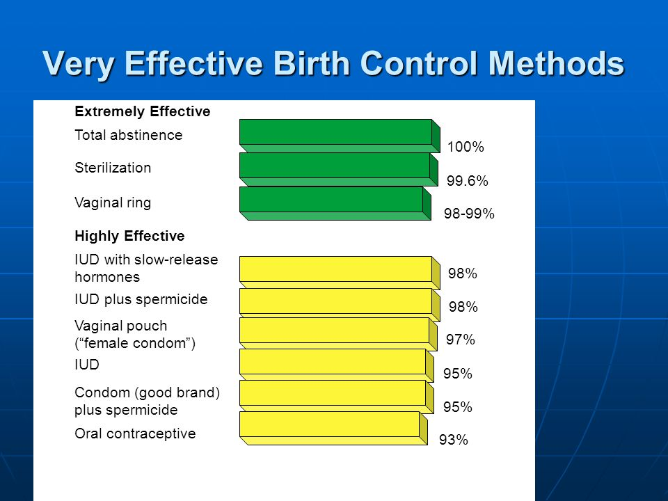 Very Effective Birth Control Methods