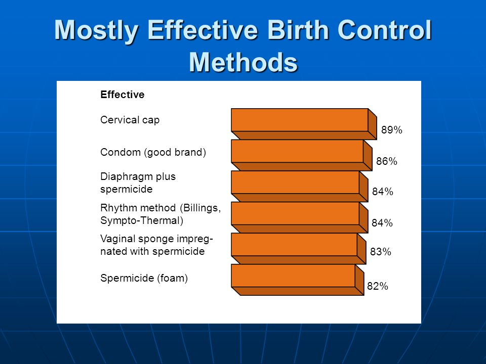 Mostly Effective Birth Control Methods