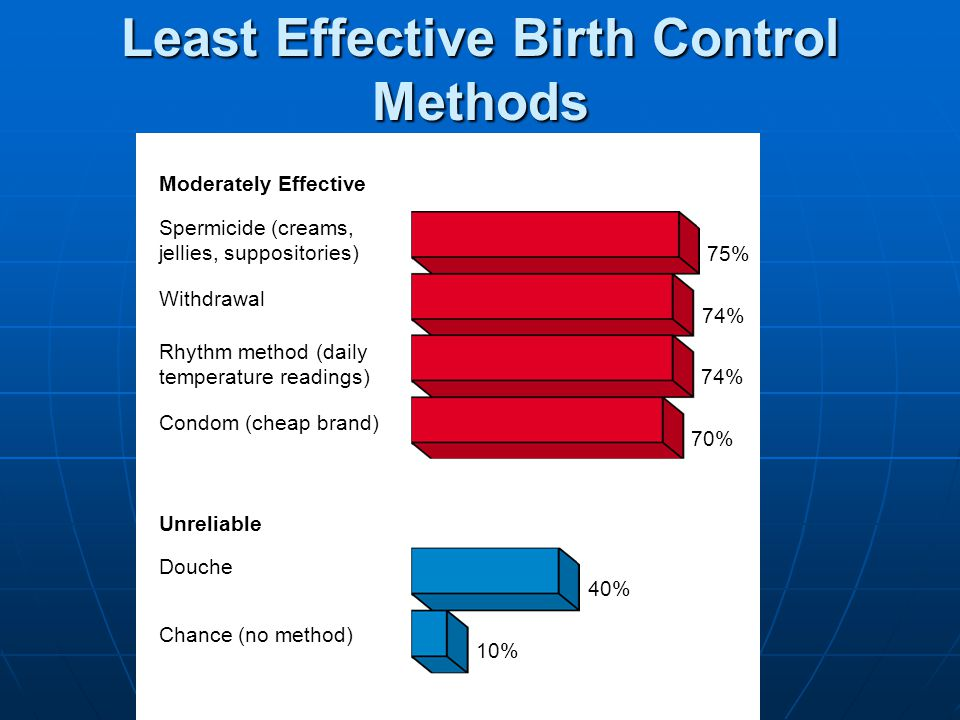 Least Effective Birth Control Methods