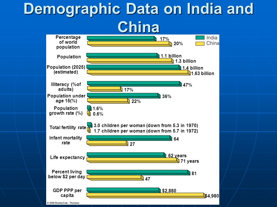 Demographic Data on India and China
