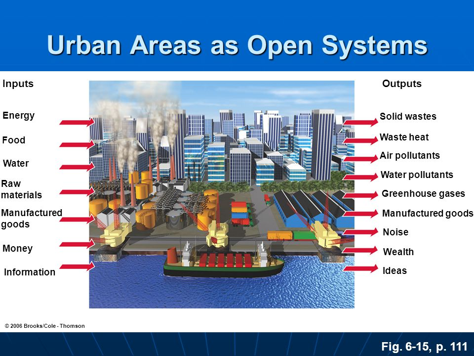 Urban Areas as Open Systems