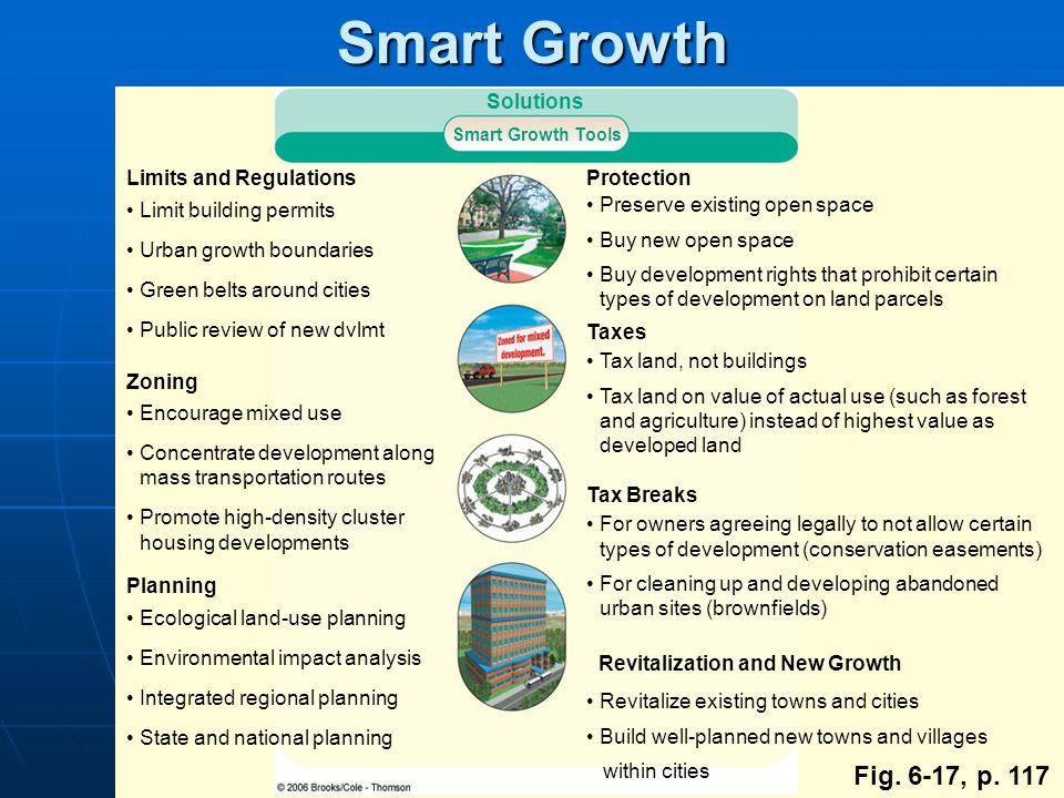 Smart Growth Fig. 6-17, p. 117 Solutions Limits and Regulations