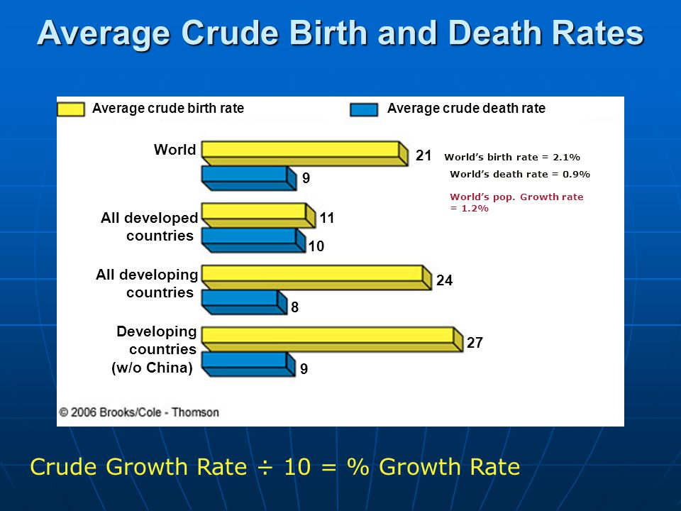 Average Crude Birth and Death Rates