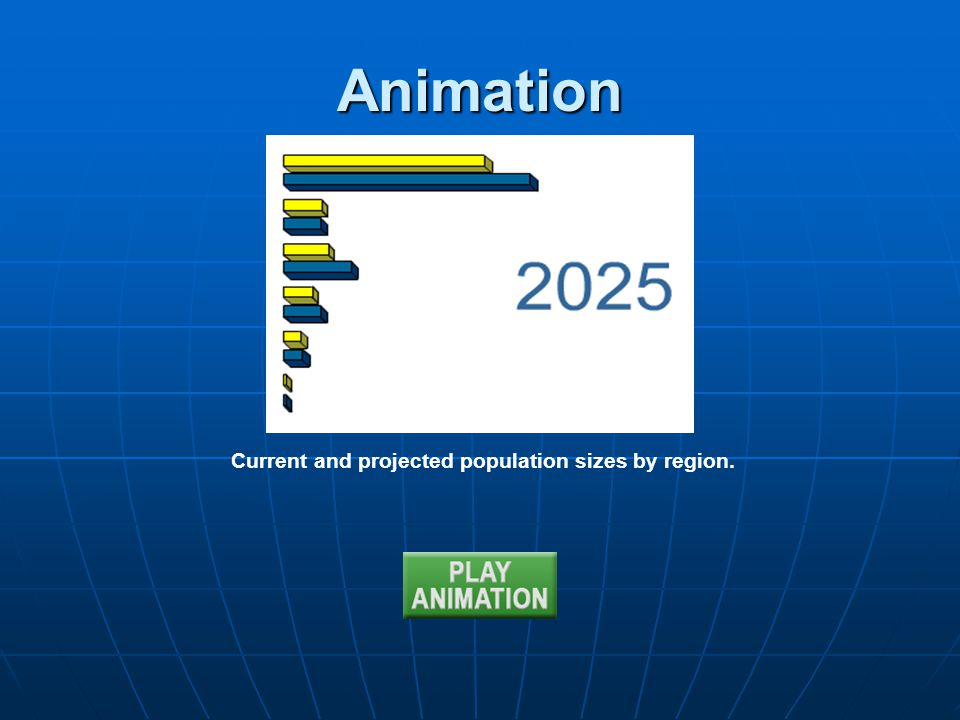 Current and projected population sizes by region.