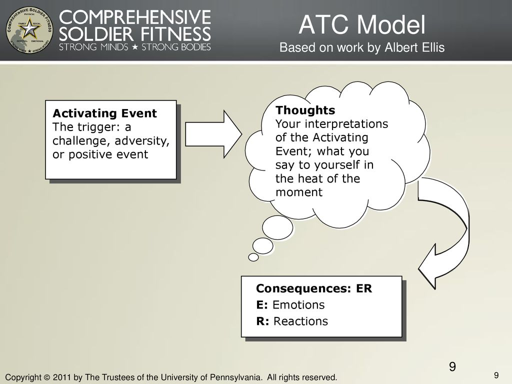 ATC Model Based on work by Albert Ellis