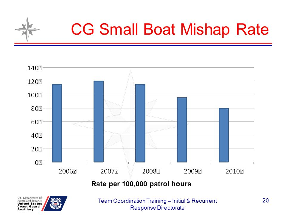 CG Small Boat Mishap Rate