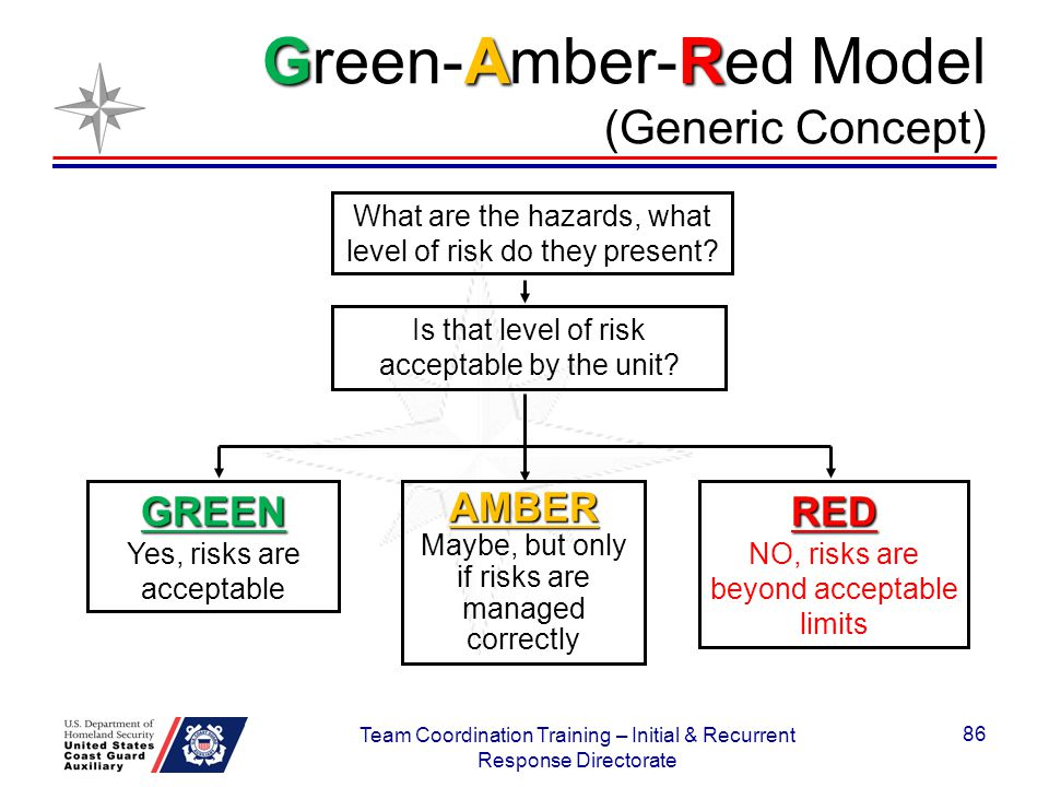 Green-Amber-Red Model (Generic Concept)