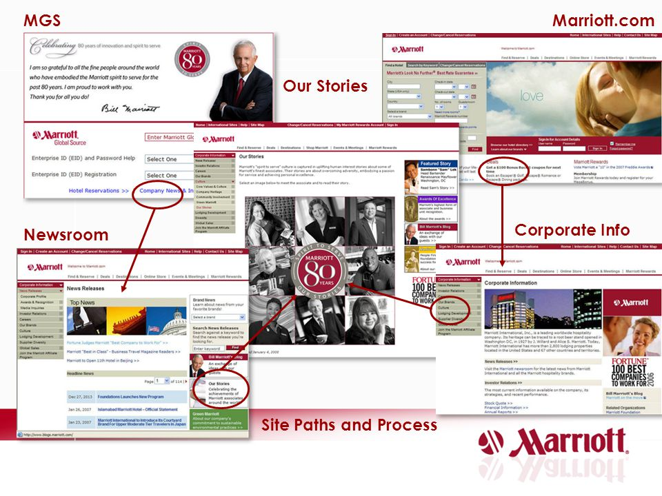 MGS Marriott.com Our Stories Corporate Info Newsroom Site Paths and Process