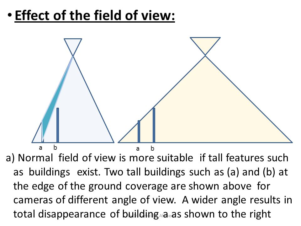 Effect of the field of view: