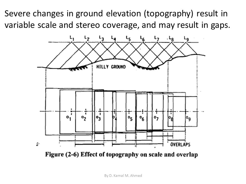 Severe changes in ground elevation (topography) result in variable scale and stereo coverage, and may result in gaps.