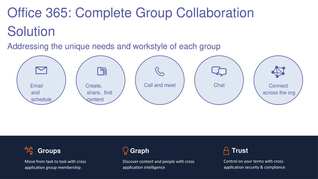 Office 365: Complete Group Collaboration Solution