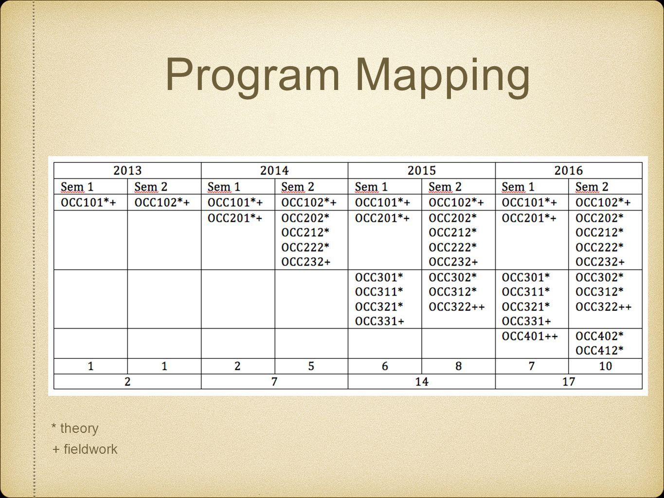 Program Mapping * theory + fieldwork